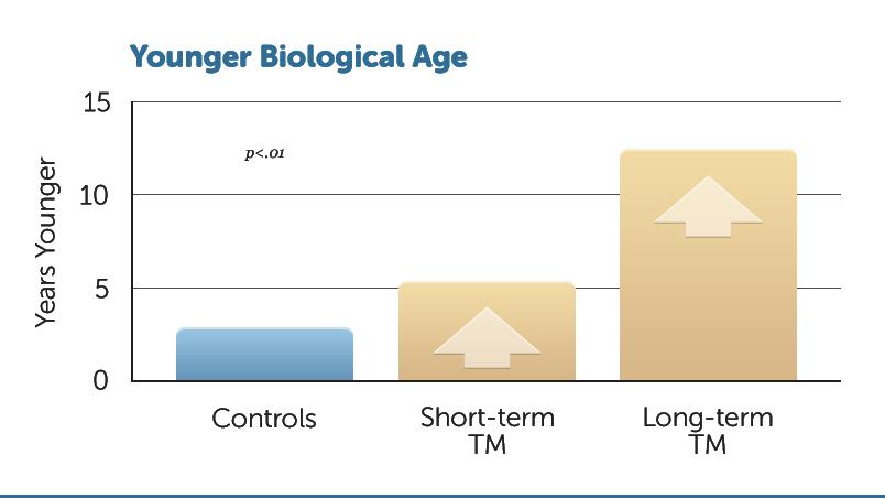 H23-Younger-Bio-Age-v1