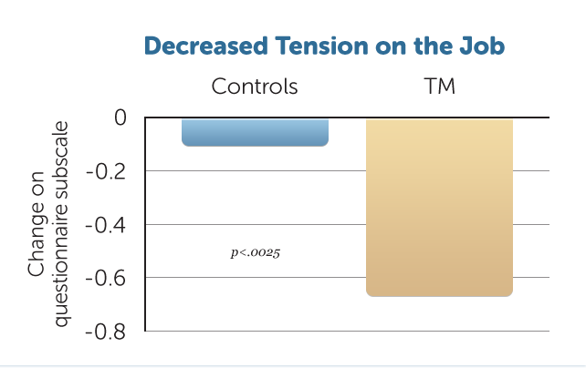 B11-Decreased-Job-Tension