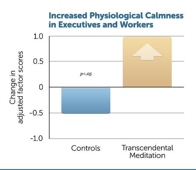B14-Incr-Physiol-Calmness-v1