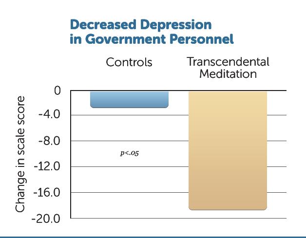 B31-Decr-Depress-Govt-Pers