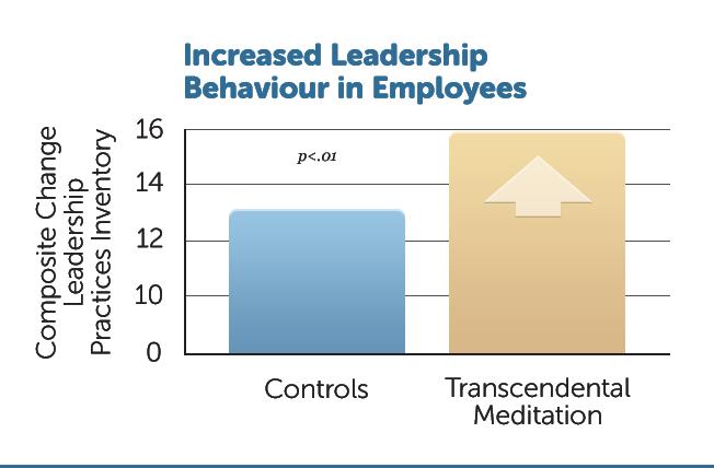 B33-Incr-Leadership-Bhvr
