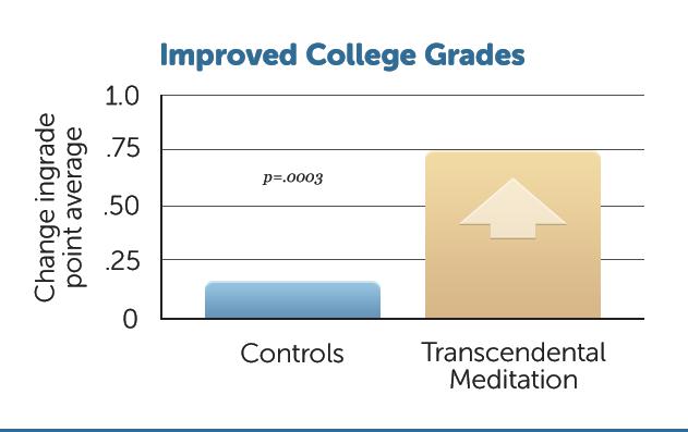 E11-Impr-College-Grades
