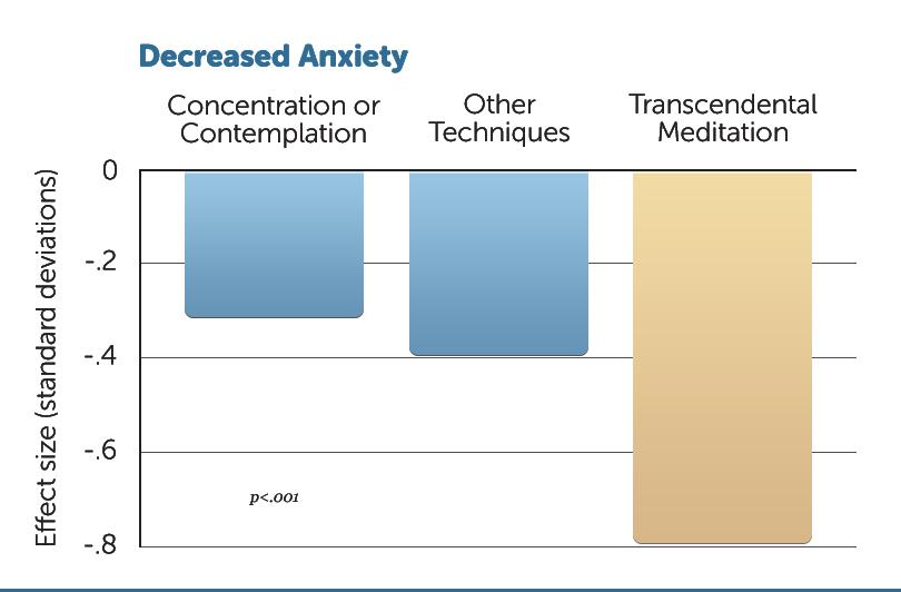 E18-Decreased-Anxiety-v1
