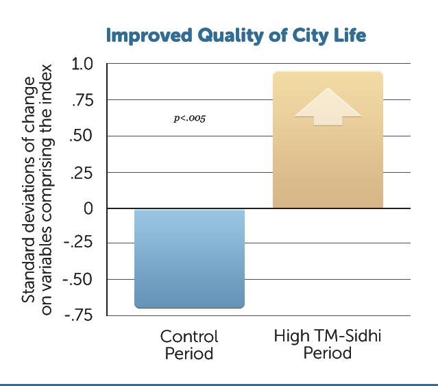 G4-Imp-Qual-City-Life