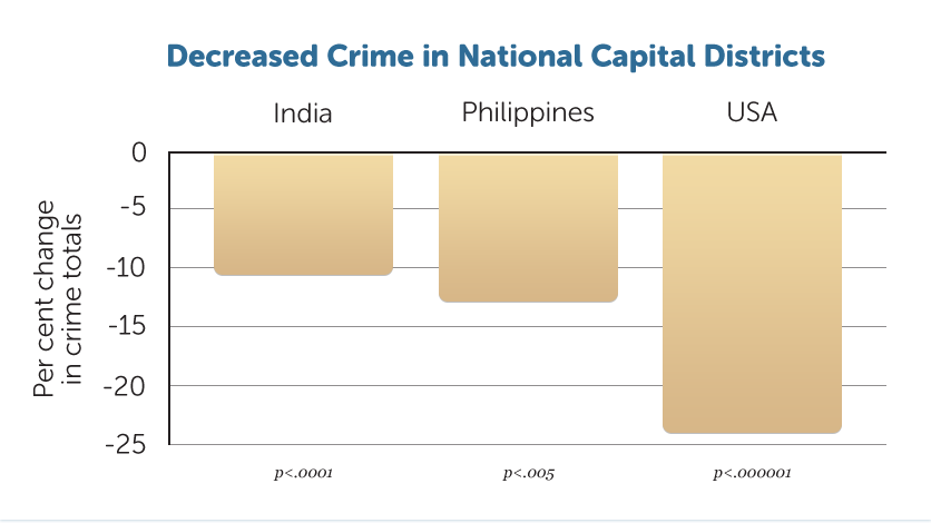 G7b-Decr-Crime-in-Capital-D