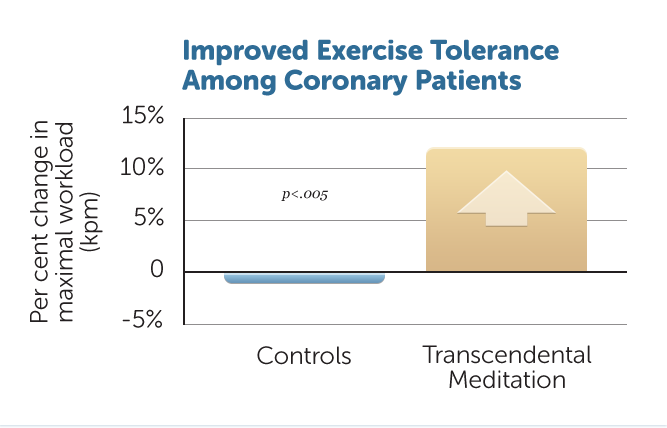 H16-Exercise-Tolerance-Coro
