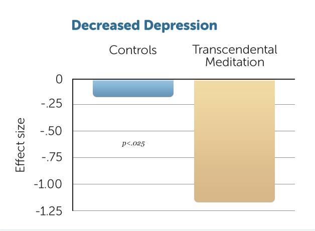 H9-Decreased-Depression