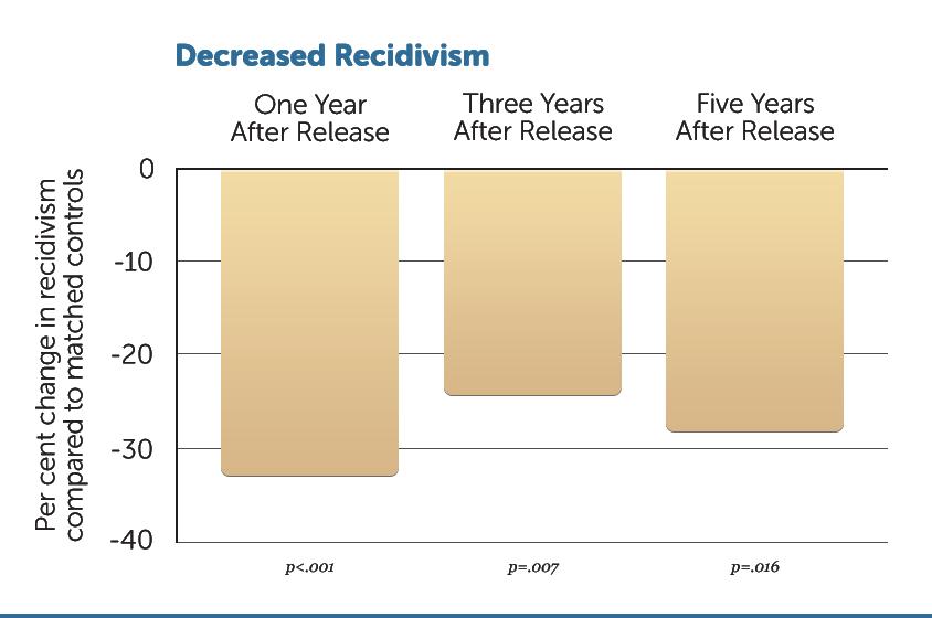 Prison Rehabilitation Comparison