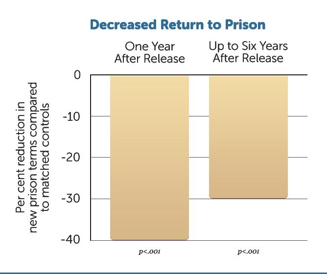R21-Dec-Return-to-Prison-v1