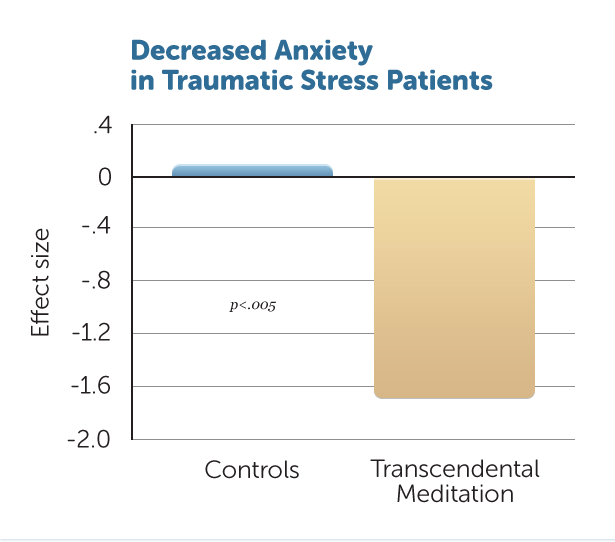 R1-Decr-Anxiet-Trama