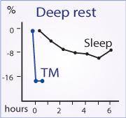 deep-rest