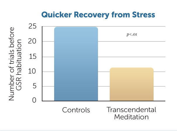 H2-Recovery-from-stress