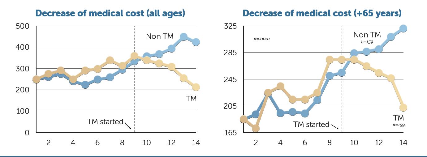 decrease-medical-cost